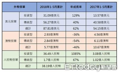 外幣保單前5月保費進帳近3000億 人民幣投資型今年賣最夯