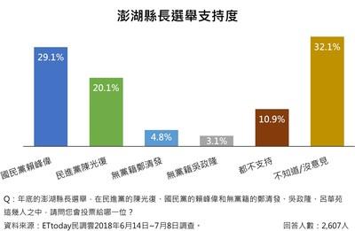 直播/澎湖縣最新民調 賴峰偉29.1%、陳光復20.1%