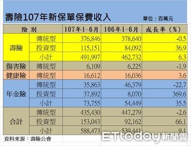 台灣與義大利人愛買投資型保單