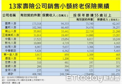 一生限買1張/台灣人壽全壘打 小額終身壽保額達高標