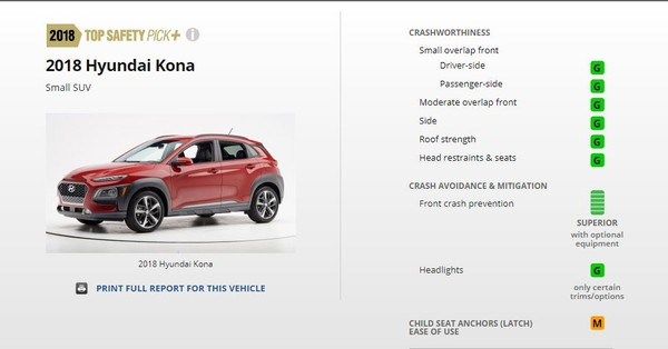Hyundai Kona二度挑战美国撞击测试大成功 最安全跨界小SUV当之无愧(图/IIHS)