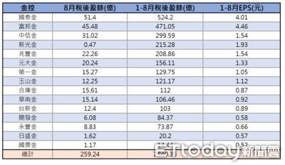 少了現金股利挹注 15家上市金控8月獲利縮水近5成