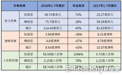 賣翻了!人民幣投資型保單夯 保費收入年成長超過10倍