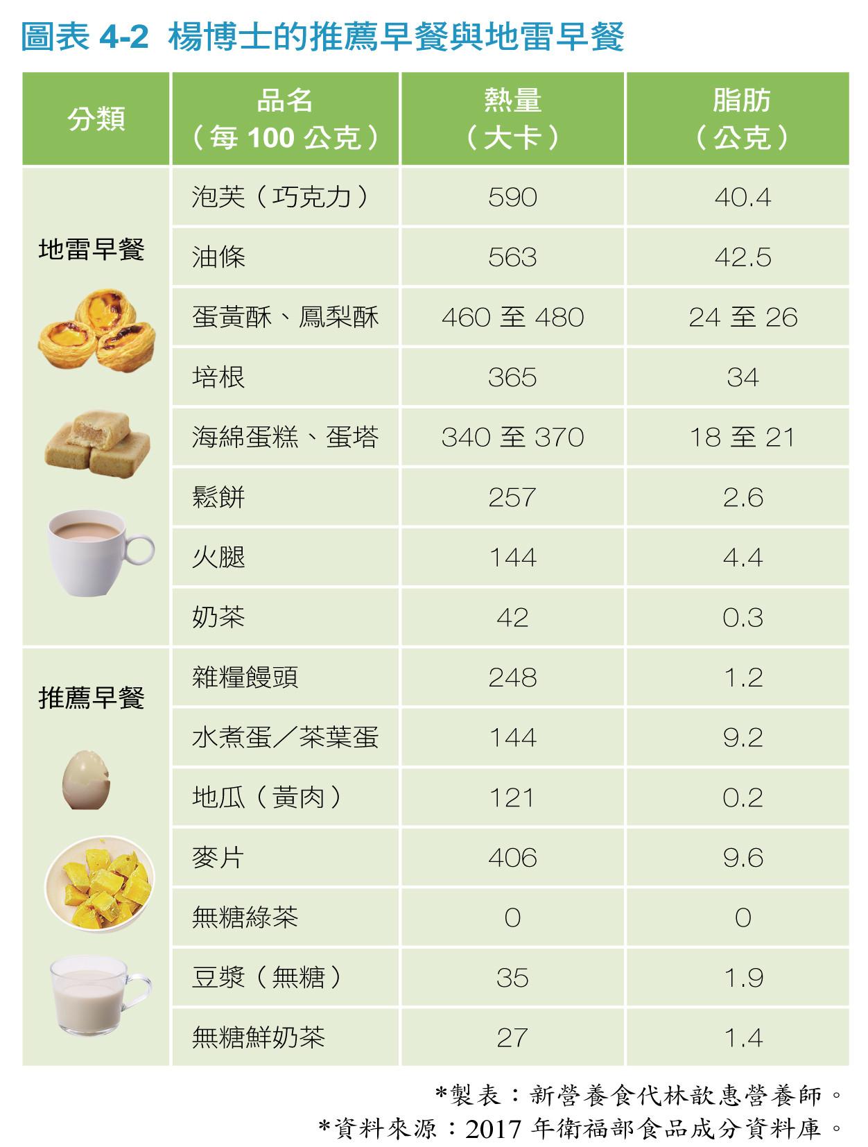 ▲▼《不斷醣、降三高的七七七飲食法》配圖(圖/業者大是文化提供)