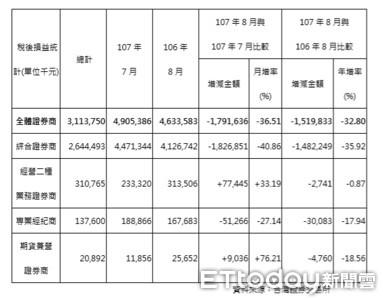 台股量能縮、手續費減 券商8月獲利月減36.51%