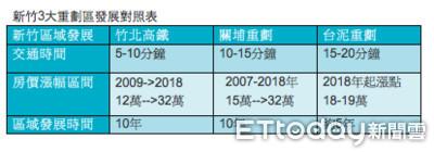 布局竹東台泥重劃區 遠雄推總價500萬至950萬預售案