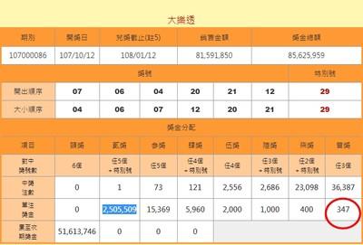 大樂透普獎只分到347元 台彩:中獎者高達3.6萬注