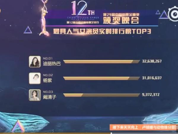 ▲楊紫在「人氣女演員獎」中,票數和迪麗熱巴差距不大。(圖/翻攝自《秒拍》)