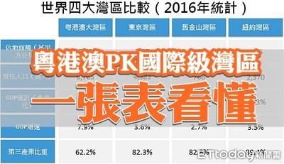粵港澳PK國際級灣區 一張表看懂