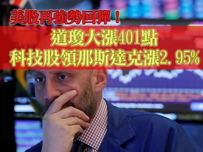 美股再強勢回彈!道瓊大漲401點 科技股領那斯達克漲2.95%