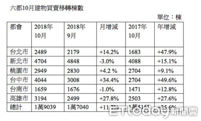 六都迎Q4購屋旺季 台中量增34%