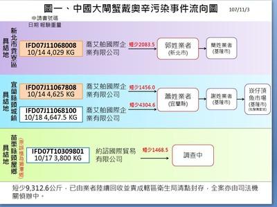 影/9噸戴奧辛大閘蟹「偷賣」到4縣市 一張流向圖說分明!