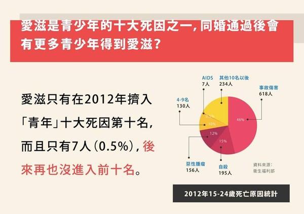 (圖/翻攝自婚姻平權大平台)