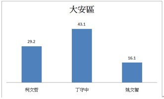 ▲▼台灣競爭力論壇公布台北市長民調。(圖/台灣競爭力論壇)