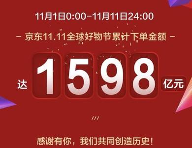 京東「雙11好物節」累計下單金額達1598億 再創新紀錄