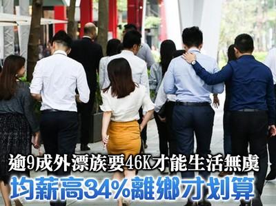 影/逾9成外漂族喊苦月薪要46K才能「生活無虞」 均薪高34%離鄉才划算