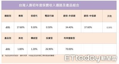 台灣人壽全年獲利近83億小幅衰退 壽險圈打3節好球最後遇亂流
