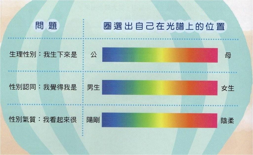 大檸檬用圖(圖/性別光譜)