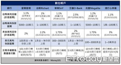 一張表比較6家銀行數位帳戶! 活存利率皆高於1%