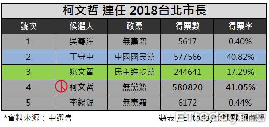 台北市長選舉各候選人得票數與得票率比較圖。 (製圖/楊鎌娜)