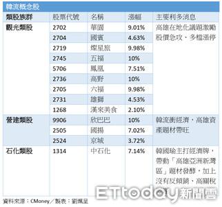 一張表看有哪些「發大財」韓流概念股