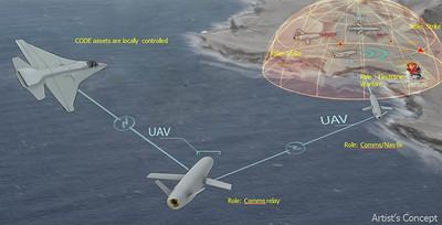 無畏電子干擾!美無人機群完成自主作戰