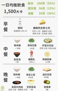 怎麼吃才叫均衡飲食?營養師「1張圖教你吃三餐」