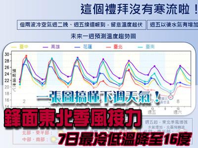 鋒面東北季風接力7日低溫16度