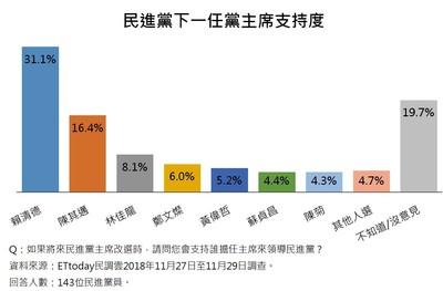 直播/ET民調/選2020總統 柯P支持度27.5%無人能敵