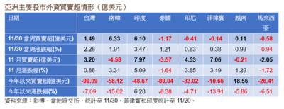 外資回流亞股 重點押寶南韓、印度及台灣