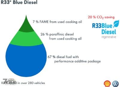 福斯測試「R33環保柴油」技術