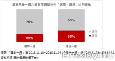 九合一延燒六都房市 房屋售價調漲件數增134%