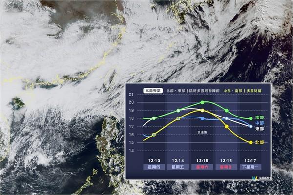 入冬首波冷氣團?下波更強再降2度 全台急凍「台北體感剩12℃」