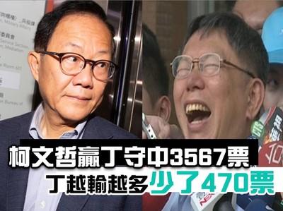 快訊/柯贏3567票 丁越輸越多「少了470票」