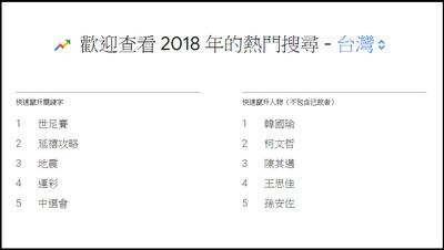 Google公布「2018台灣熱搜榜」