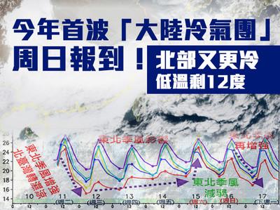 首波大陸冷氣團周日報到 北部探12度