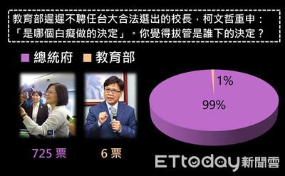 自主聯盟:99%認為拔管令來自總統