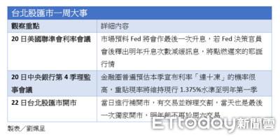 一張表秒懂台北股匯市本周大事