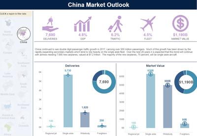 波音:中國未來20年需要7690架新飛機