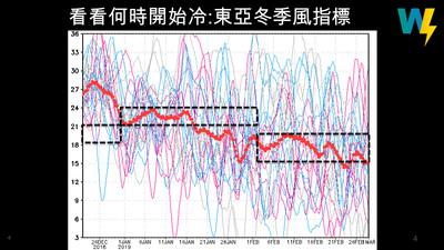 冬天最後一次冷?「1、2月看不到冷的訊號」