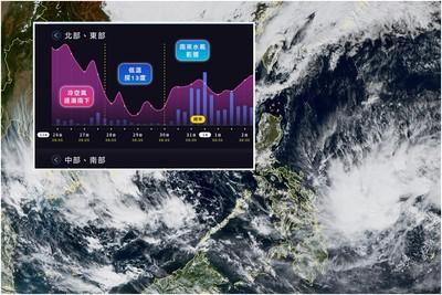帕布最快今生成!北台11℃跨年全台雨