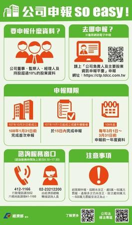 ▲▼新公司法11月正式上路,一張圖讓你搞懂如何申報。(圖/經濟部提供)