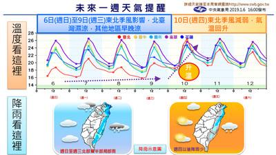 一張圖看一周天氣!北台濕涼3天探15℃
