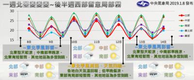 一張圖看北台灣天氣3變時間點!