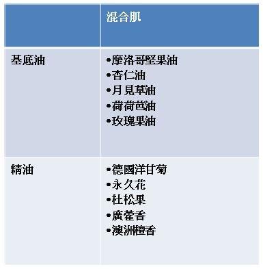 ▲▼精油.芳療.手作保養品應用全書。(圖/采實文化提供)