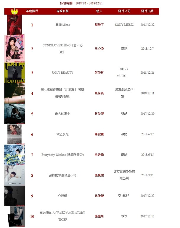 ▲2018台灣唱片銷售榜「第一名是他」!。(圖/翻攝自五大唱片網站)