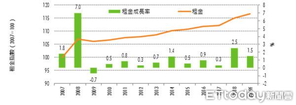 ▲▼2018年第四季A辦租金變化與租金成長率。(圖/世邦魏理仕研究部提供)