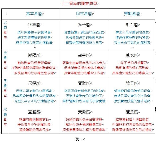 星座命盤(圖/業者彭定軒提供)