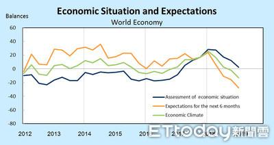 Ifo示警全球經濟下滑 台灣經濟持續看壞