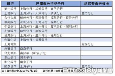 國銀西進/13家國銀赴陸設29家分子行 中信、合庫分行最多